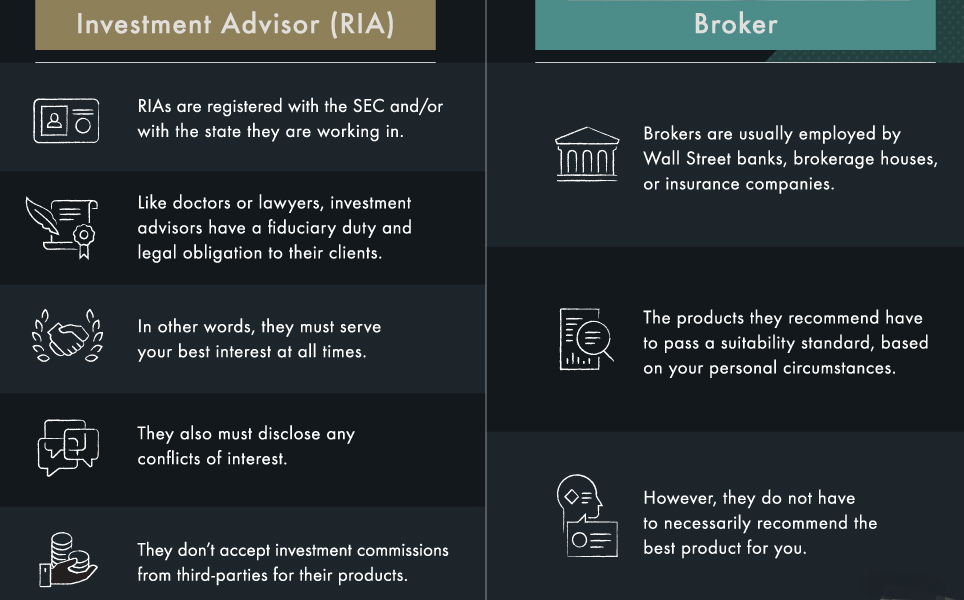 RIA vs. Broker-Visual Capitalist-How to Find a Financial Advisor You Can Trust