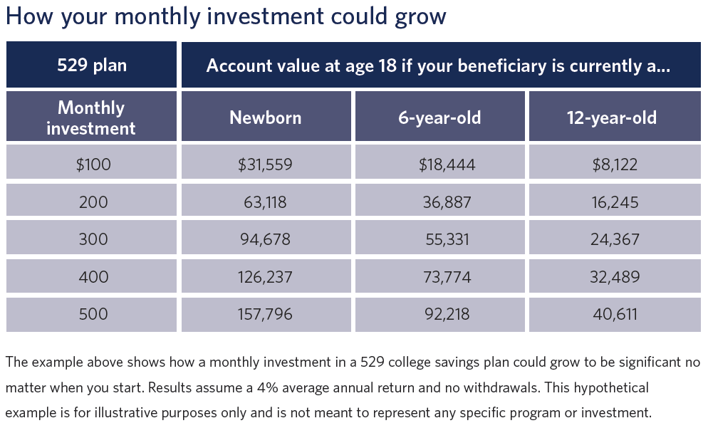 529 Education Plan Savings Fact Sheet - Pershing - How your monthly investment could grow[3356]