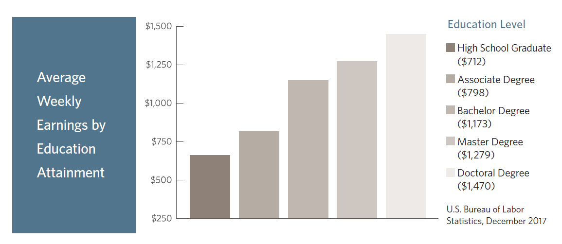 Average Earnings-Terminal Degree-Pershing